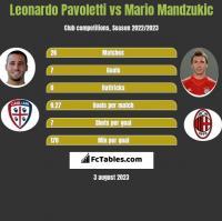 Leonardo Pavoletti vs Mario Mandzukic h2h player stats