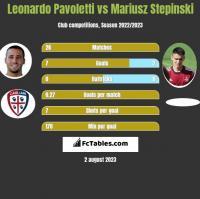Leonardo Pavoletti vs Mariusz Stepinski h2h player stats