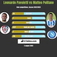 Leonardo Pavoletti vs Matteo Politano h2h player stats