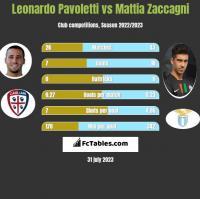 Leonardo Pavoletti vs Mattia Zaccagni h2h player stats