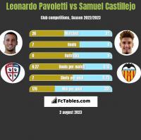 Leonardo Pavoletti vs Samuel Castillejo h2h player stats