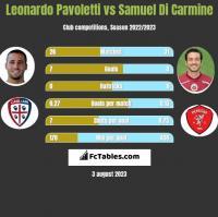 Leonardo Pavoletti vs Samuel Di Carmine h2h player stats