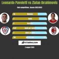 Leonardo Pavoletti vs Zlatan Ibrahimovic h2h player stats