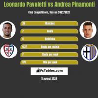 Leonardo Pavoletti vs Andrea Pinamonti h2h player stats