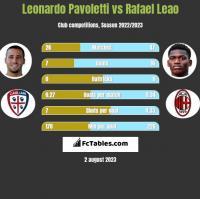 Leonardo Pavoletti vs Rafael Leao h2h player stats