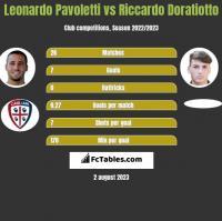 Leonardo Pavoletti vs Riccardo Doratiotto h2h player stats
