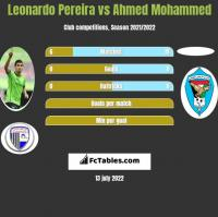 Leonardo Pereira vs Ahmed Mohammed h2h player stats