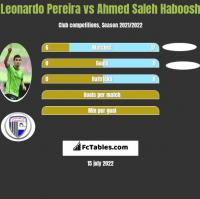 Leonardo Pereira vs Ahmed Saleh Haboosh h2h player stats