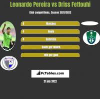 Leonardo Pereira vs Driss Fettouhi h2h player stats