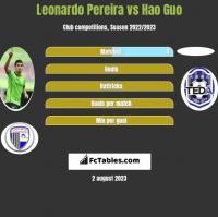 Leonardo Pereira vs Hao Guo h2h player stats