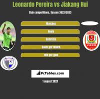 Leonardo Pereira vs Jiakang Hui h2h player stats