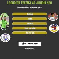 Leonardo Pereira vs Junmin Hao h2h player stats
