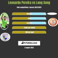 Leonardo Pereira vs Long Song h2h player stats