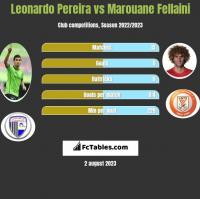 Leonardo Pereira vs Marouane Fellaini h2h player stats