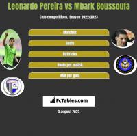 Leonardo Pereira vs Mbark Boussoufa h2h player stats
