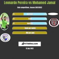 Leonardo Pereira vs Mohamed Jamal h2h player stats
