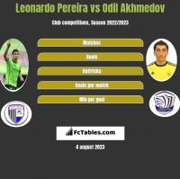 Leonardo Pereira vs Odil Akhmedov h2h player stats