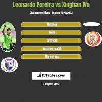 Leonardo Pereira vs Xinghan Wu h2h player stats