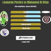 Leonardo Pereira vs Mohamed Al Attas h2h player stats