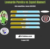 Leonardo Pereira vs Zayed Alameri h2h player stats