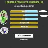 Leonardo Pereira vs Junshuai Liu h2h player stats