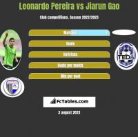 Leonardo Pereira vs Jiarun Gao h2h player stats