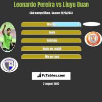 Leonardo Pereira vs Liuyu Duan h2h player stats