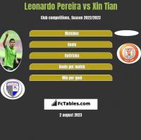 Leonardo Pereira vs Xin Tian h2h player stats