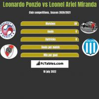 Leonardo Ponzio vs Leonel Ariel Miranda h2h player stats