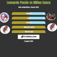 Leonardo Ponzio vs Milton Casco h2h player stats