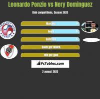 Leonardo Ponzio vs Nery Dominguez h2h player stats