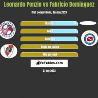 Leonardo Ponzio vs Fabricio Dominguez h2h player stats