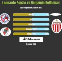 Leonardo Ponzio vs Benjamin Rollheiser h2h player stats
