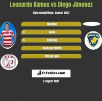Leonardo Ramos vs Diego Jimenez h2h player stats