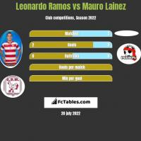 Leonardo Ramos vs Mauro Lainez h2h player stats