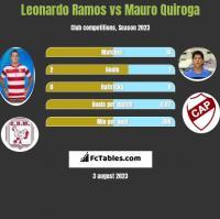 Leonardo Ramos vs Mauro Quiroga h2h player stats