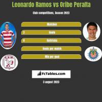 Leonardo Ramos vs Oribe Peralta h2h player stats
