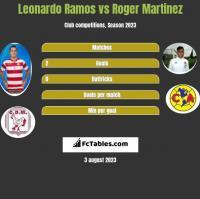Leonardo Ramos vs Roger Martinez h2h player stats