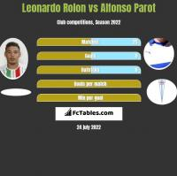 Leonardo Rolon vs Alfonso Parot h2h player stats