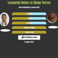 Leonardo Rolon vs Diego Torres h2h player stats