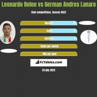 Leonardo Rolon vs German Andres Lanaro h2h player stats