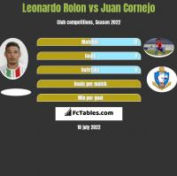 Leonardo Rolon vs Juan Cornejo h2h player stats