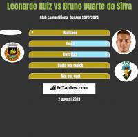 Leonardo Ruiz vs Bruno Duarte da Silva h2h player stats