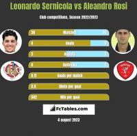 Leonardo Sernicola vs Aleandro Rosi h2h player stats
