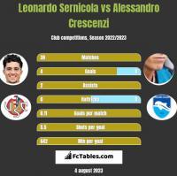 Leonardo Sernicola vs Alessandro Crescenzi h2h player stats