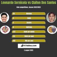 Leonardo Sernicola vs Claiton Dos Santos h2h player stats