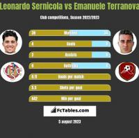 Leonardo Sernicola vs Emanuele Terranova h2h player stats