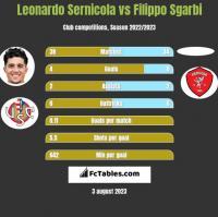 Leonardo Sernicola vs Filippo Sgarbi h2h player stats