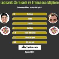 Leonardo Sernicola vs Francesco Migliore h2h player stats