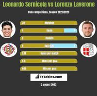 Leonardo Sernicola vs Lorenzo Laverone h2h player stats